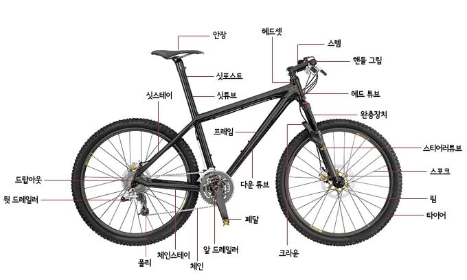자전거 구조 설명 이미지입니다.
